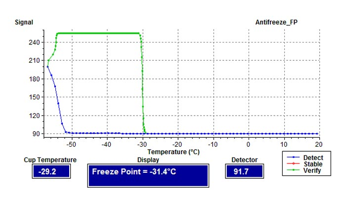 shown in the above phase plot is the light signal level received by the  analyzer as the sample temperature changes during the freezing point test